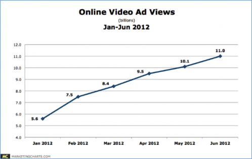 online-video-marketing-growth